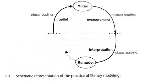Schemativ representation of the practice of literary modeling (Piper, Ennumerations (2018), p. 10)